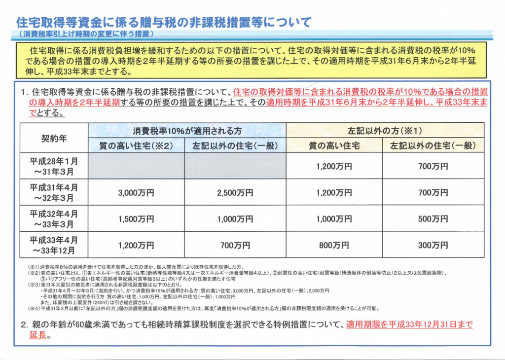 住宅資金の贈与税